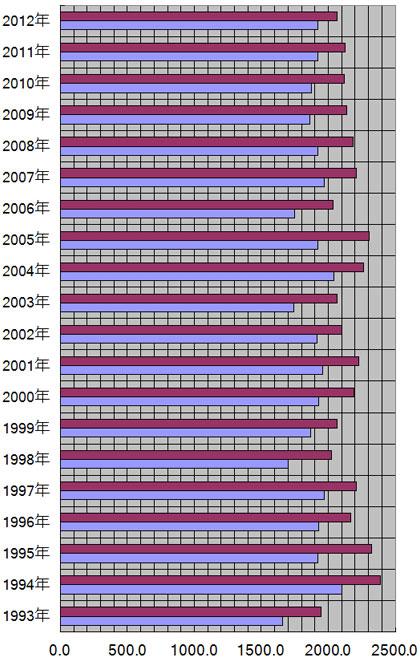 高知県、高知市の年別日照量(時間)