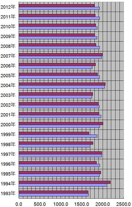 福岡県、福岡市の年別日照量(時間)