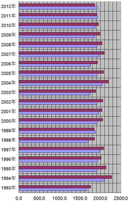 大分県、大分市の年別日照量(時間)