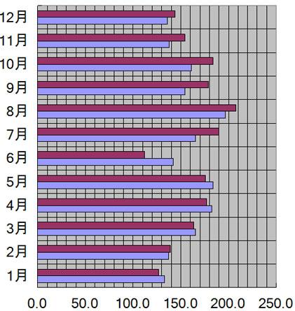 鹿児島県、鹿児島市の月別日照量(時間)