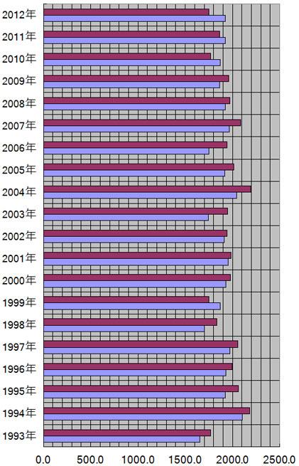 鹿児島県、鹿児島市の年別日照量(時間)