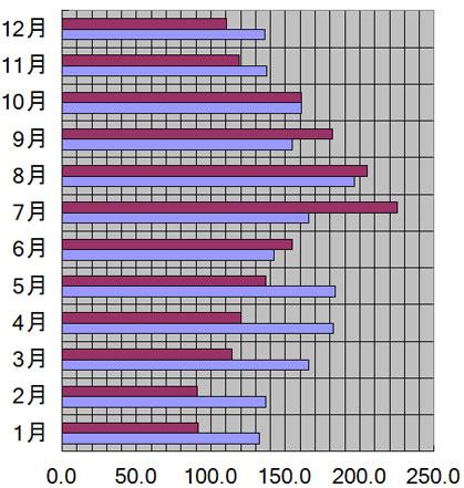 沖縄県、那覇市の月別日照量(時間)