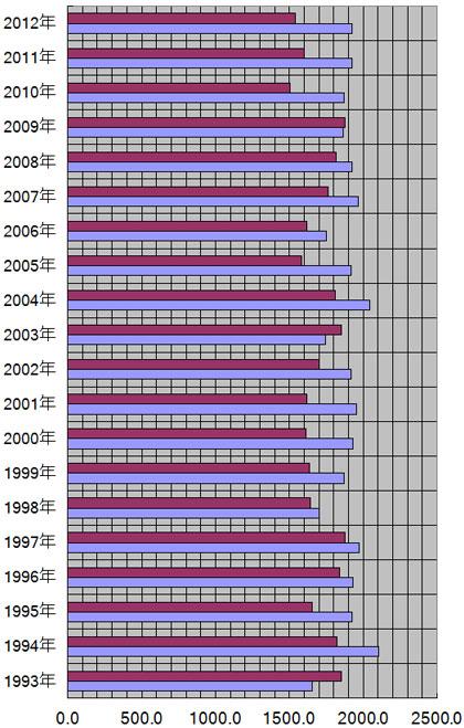 沖縄県、那覇市の年別日照量(時間)
