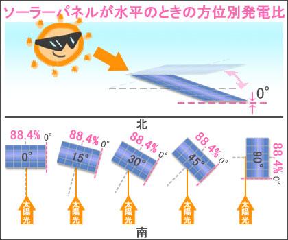 ソーラーパネルが水平のときの方位別の発電量