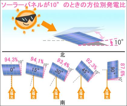 ソーラーパネルの傾斜が10°のときの方位別の発電量