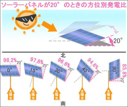 ソーラーパネルそ傾斜が20°のときの方位別の発電量