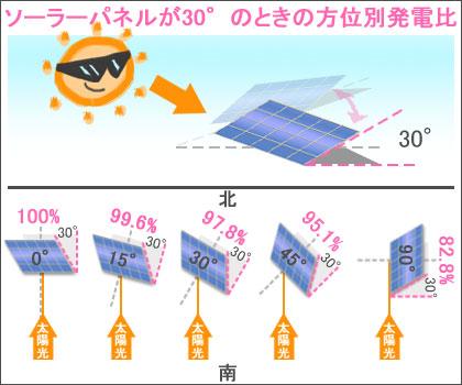 ソーラーパネルの傾斜が30°のときの方位別の発電量