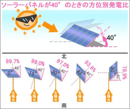 ソーラーパネルの傾斜が40°のときの方位別の発電量