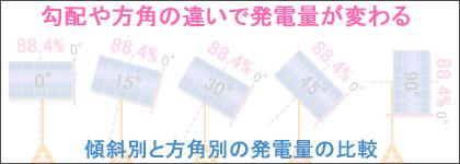 ソーラーパネルの傾斜別と方角別の発電量の比較
