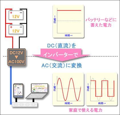 インバーターの働き-概略図