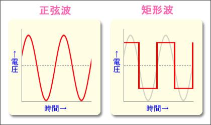 正弦波と矩形波の違い