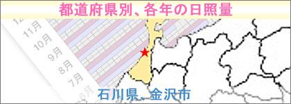 石川県、金沢市の年別日照時間