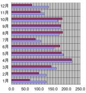 石川県、金沢市、2009年の日照時間