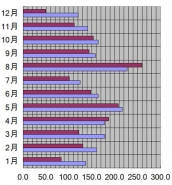 石川県、金沢市、2007年の日照時間
