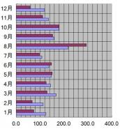 石川県、金沢市、2006年の日照時間