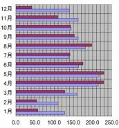石川県、金沢市、2005年の日照時間