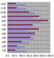 新潟県、新潟市、2012年の日照時間