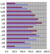 新潟県、新潟市、2011年の日照時間