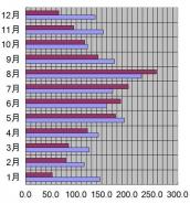 新潟県、新潟市、2010年の日照時間