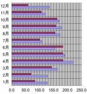 新潟県、新潟市、2009年の日照時間