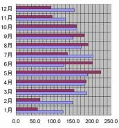 新潟県、新潟市、2008年の日照時間