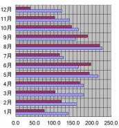 新潟県、新潟市、2007年の日照時間