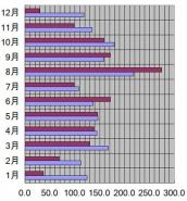 新潟県、新潟市、2006年の日照時間