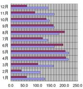 新潟県、新潟市、2005年の日照時間