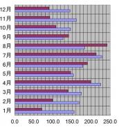 新潟県、新潟市、2004年の日照時間
