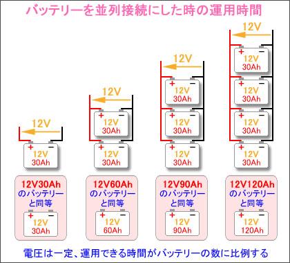 並列接続したバッテリーの電圧と容量