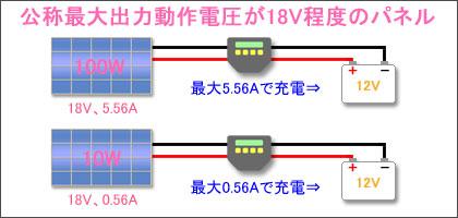 公称最大出力動作電圧が18V程度のソーラーパネルで充電するイメージ