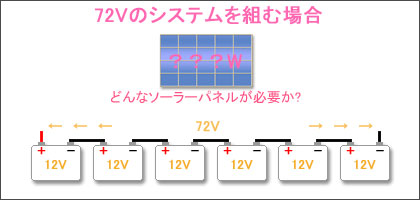 72Vのバッテリーに必要なソーラーパネル