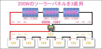 200Wのソーラーパネルを3直列