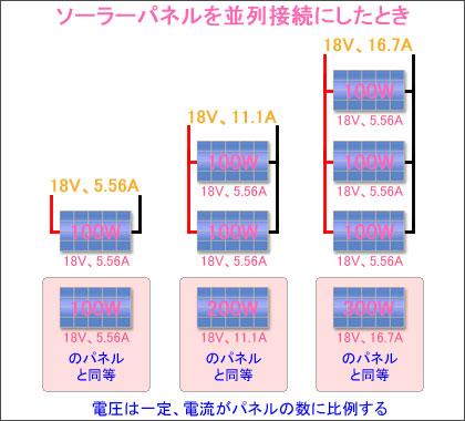 ソーラーパネルを並列接続にしたときの電流と電圧