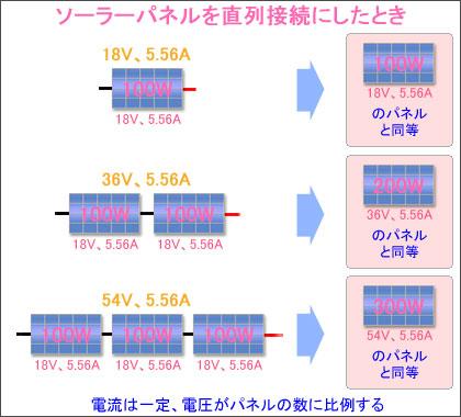 ソーラーパネルを直列接続にしたときの電流と電圧