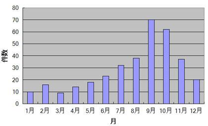 竜巻の月別の発生件数