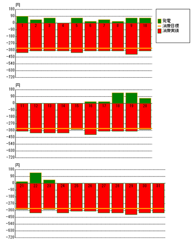 2012年1月の発電状況
