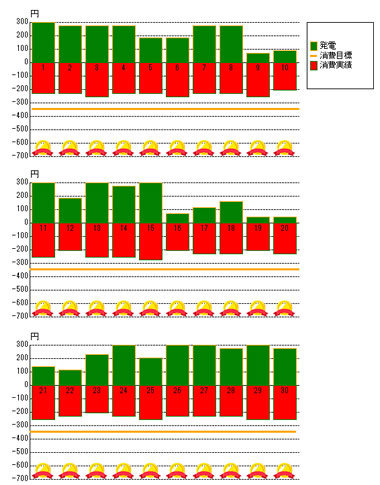 2012年6月の発電状況
