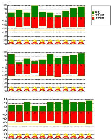 2012年7月の発電状況