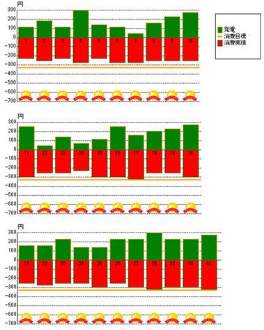 2012年8月の発電状況