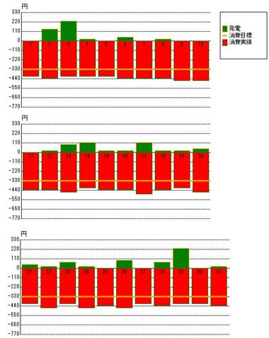 2012年12月の発電状況