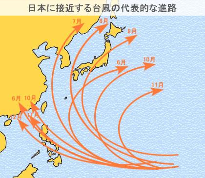 日本に接近する台風の代表的な進路(経路)