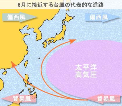 6月に日本に接近する台風の代表的な進路
