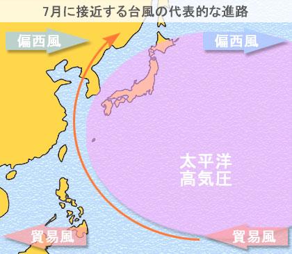 7月に日本に接近する台風の代表的な進路