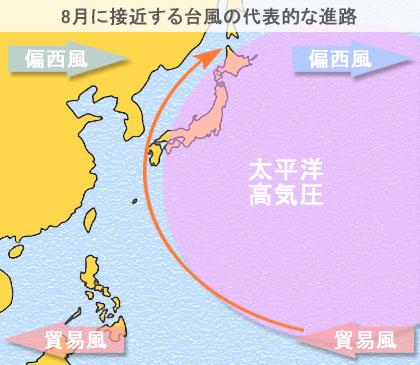 8月に日本に接近する台風の代表的な進路