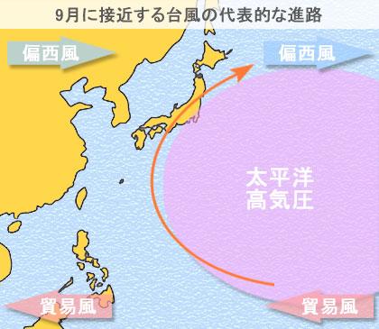 9月に日本に接近する台風の代表的な進路