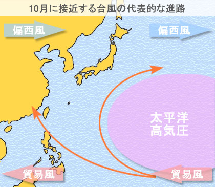10月に日本に接近する台風の代表的な進路