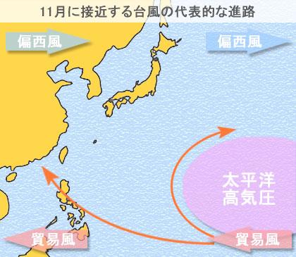 11月に日本に接近する台風の代表的な進路