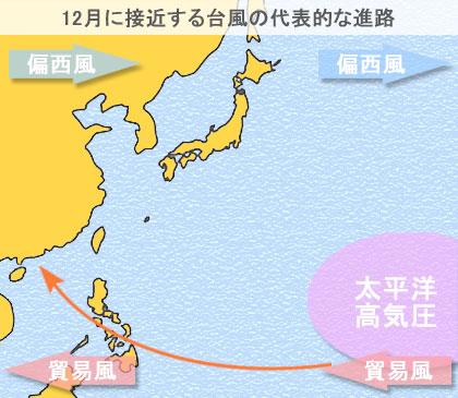 12月に日本に接近する台風の代表的な進路