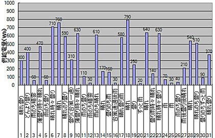 グリッドタイインバーターの2013年10月の運用状況